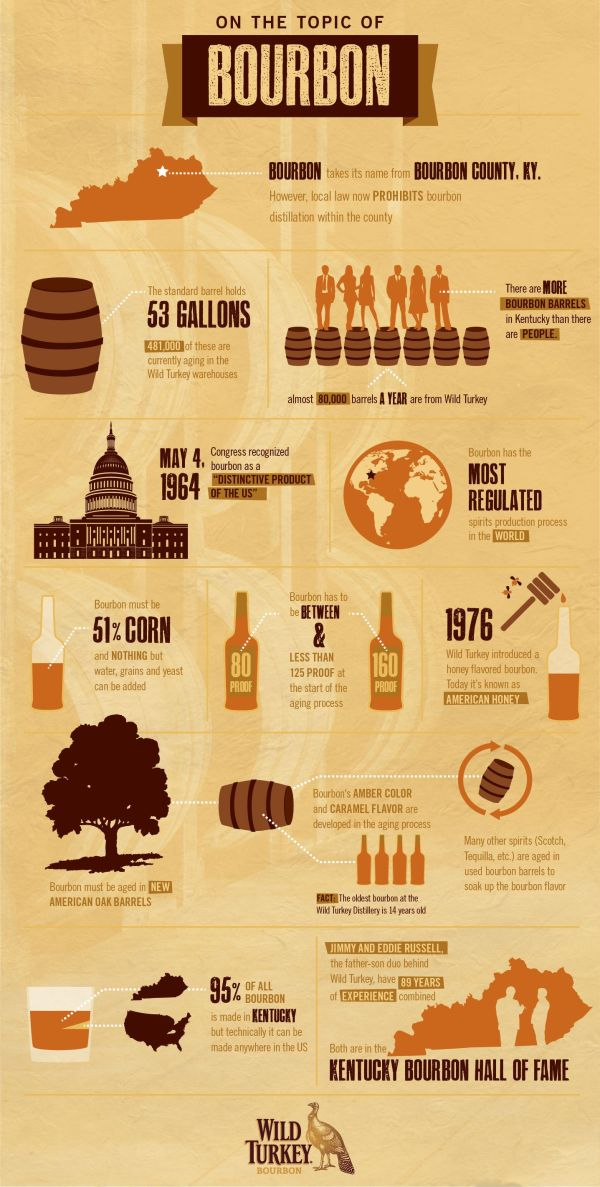 Wild Turkey infographic